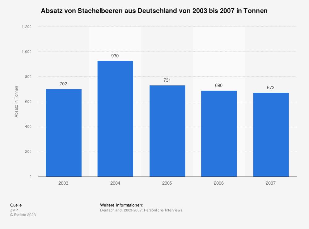 Statistik: Absatz von Stachelbeeren aus Deutschland von 2003 bis 2007 in Tonnen | Statista