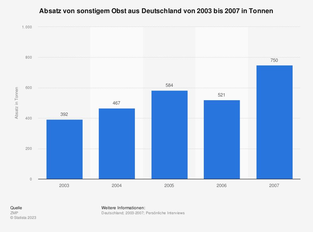 Statistik: Absatz von sonstigem Obst aus Deutschland von 2003 bis 2007 in Tonnen | Statista