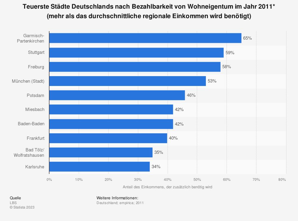 Statistik: Teuerste Städte Deutschlands nach Bezahlbarkeit von Wohneigentum im Jahr 2011* (mehr als das durchschnittliche regionale Einkommen wird benötigt) | Statista