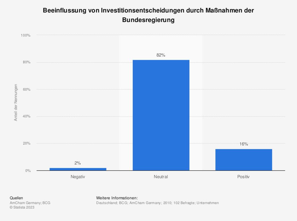 Statistik: Beeinflussung von Investitionsentscheidungen durch Maßnahmen der Bundesregierung | Statista