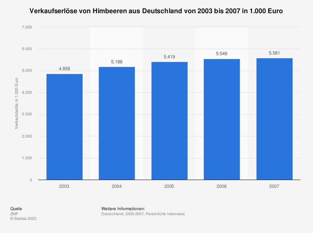 Statistik: Verkaufserlöse von Himbeeren aus Deutschland von 2003 bis 2007 in 1.000 Euro | Statista