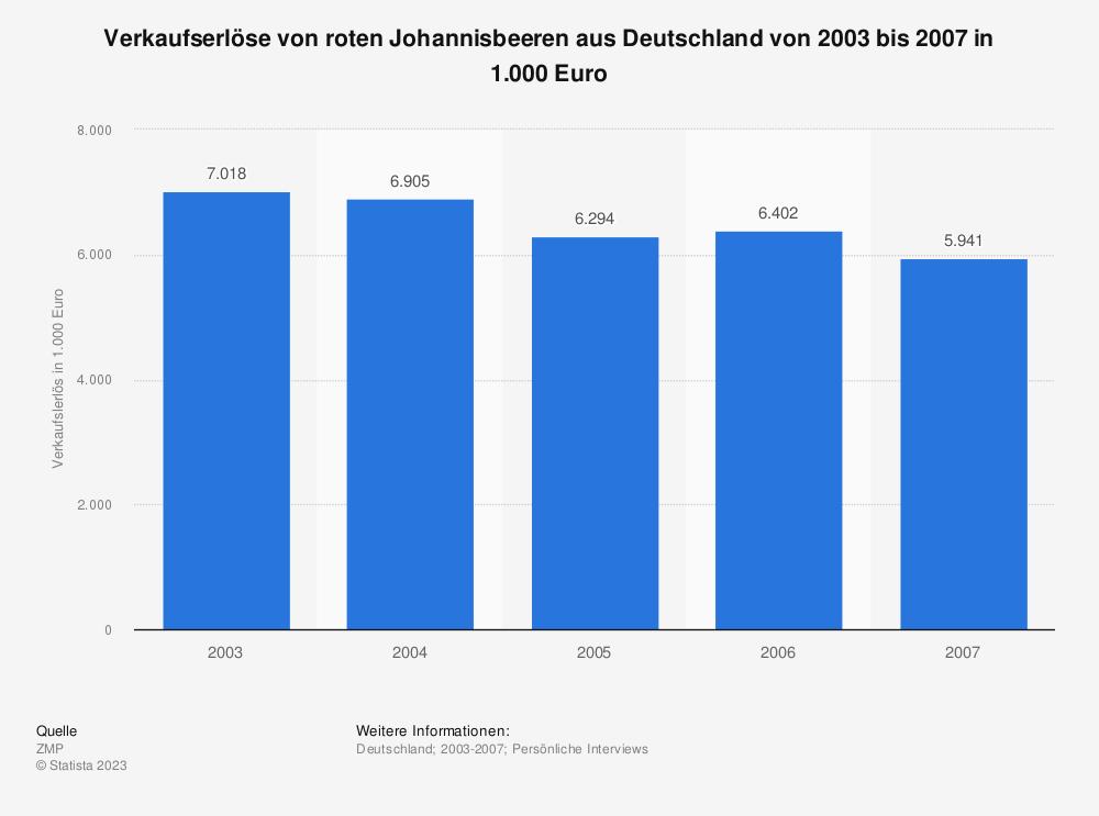 Statistik: Verkaufserlöse von roten Johannisbeeren aus Deutschland von 2003 bis 2007 in 1.000 Euro | Statista