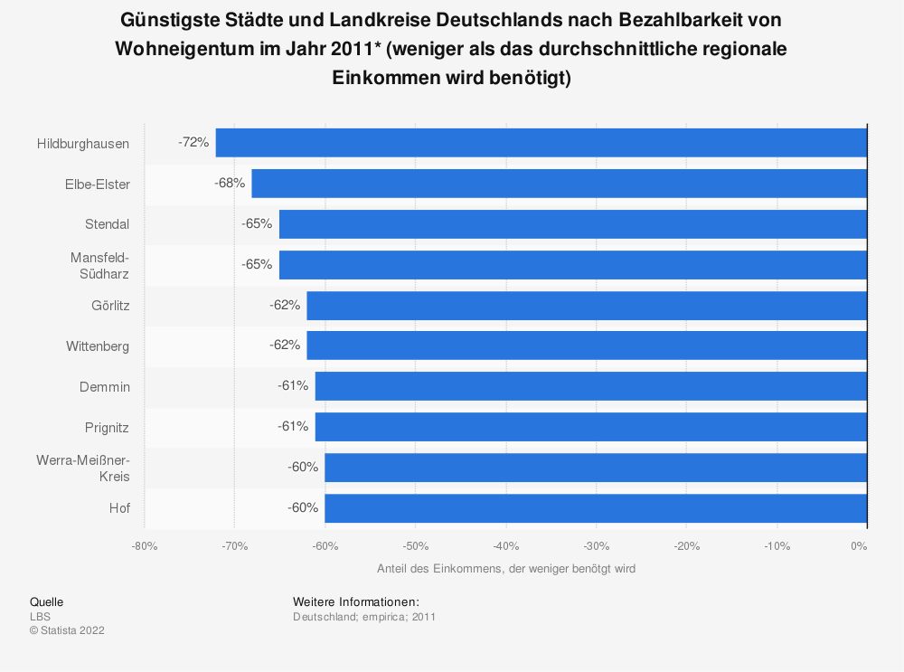 Statistik: Günstigste Städte und Landkreise Deutschlands nach Bezahlbarkeit von Wohneigentum im Jahr 2011* (weniger als das durchschnittliche regionale Einkommen wird benötigt) | Statista
