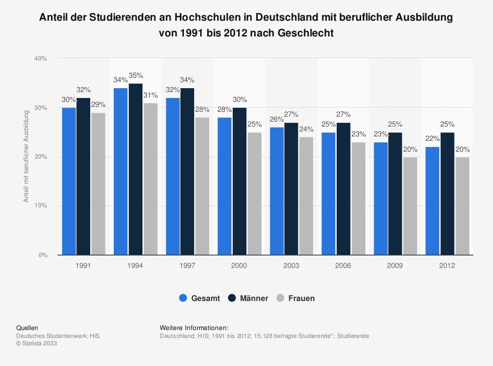 Statistik: Anteil der Studierenden an Hochschulen in Deutschland mit beruflicher Ausbildung von 1991 bis 2012 nach Geschlecht | Statista