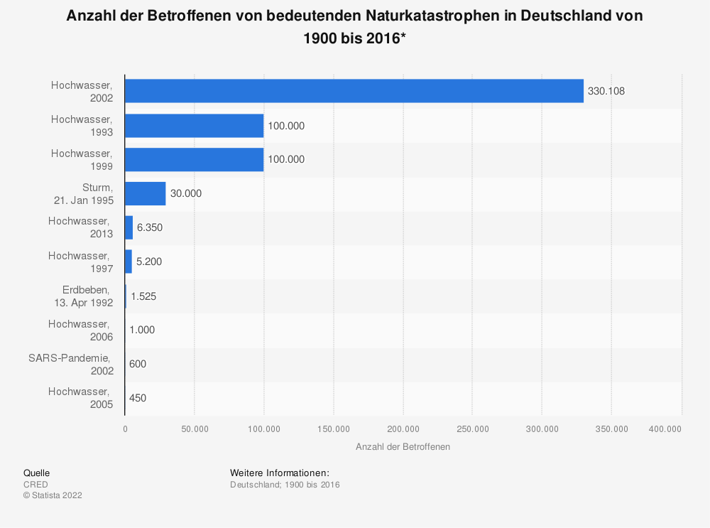 Statistik: Anzahl der Betroffenen von bedeutenden Naturkatastrophen in Deutschland von 1900 bis 2016* | Statista