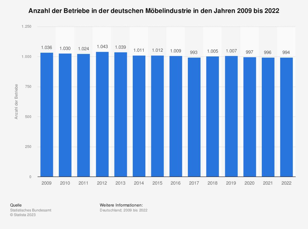 Statistik: Anzahl der Betriebe in der deutschen Möbelindustrie in den Jahren 2008 bis 2020 | Statista