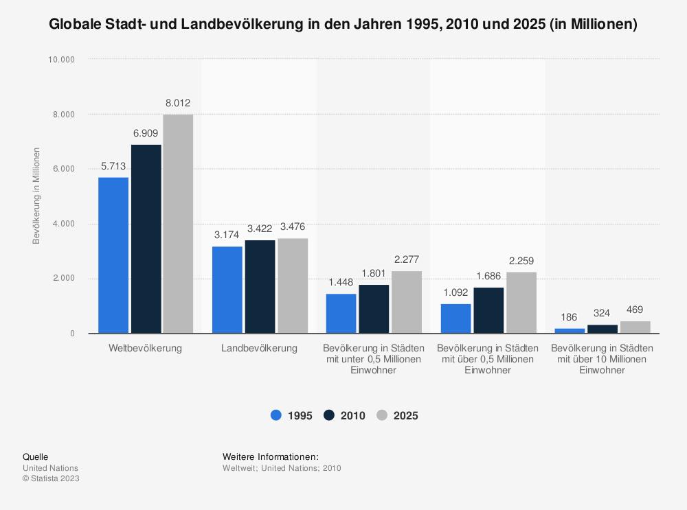Statistik: Globale Stadt- und Landbevölkerung in den Jahren 1995, 2010 und 2025 (in Millionen) | Statista