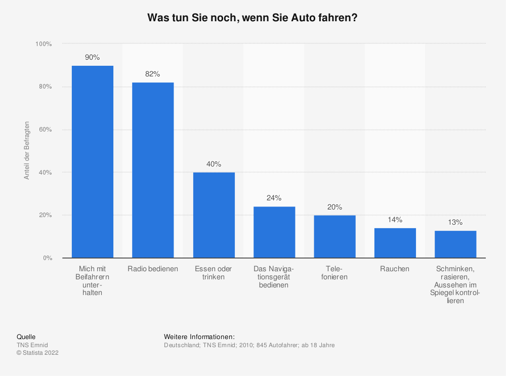 Statistik: Was tun Sie noch, wenn Sie Auto fahren? | Statista