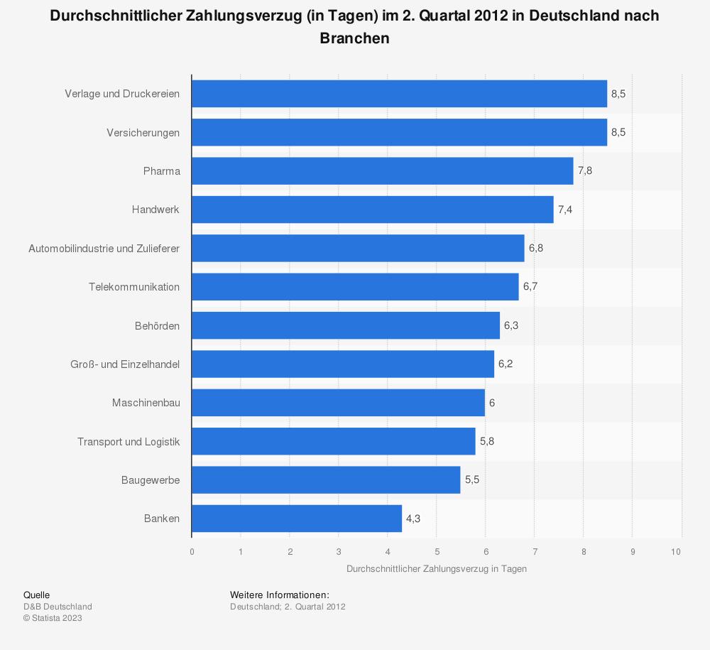Statistik: Durchschnittlicher Zahlungsverzug (in Tagen) im 2. Quartal 2012 in Deutschland nach Branchen | Statista