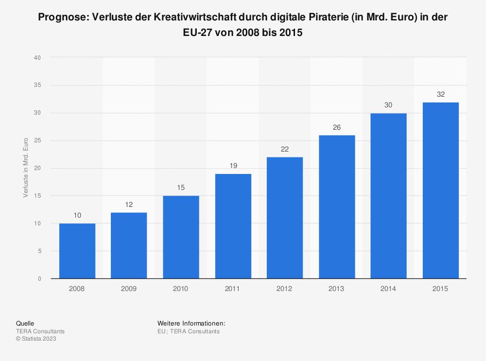 Statistik: Prognose: Verluste der Kreativwirtschaft durch digitale Piraterie (in Mrd. Euro) in der EU-27 von 2008 bis 2015 | Statista