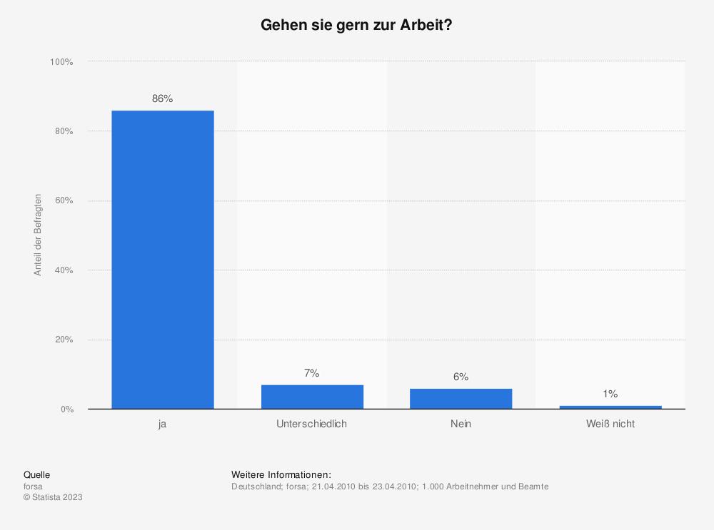 Statistik: Gehen sie gern zur Arbeit? | Statista