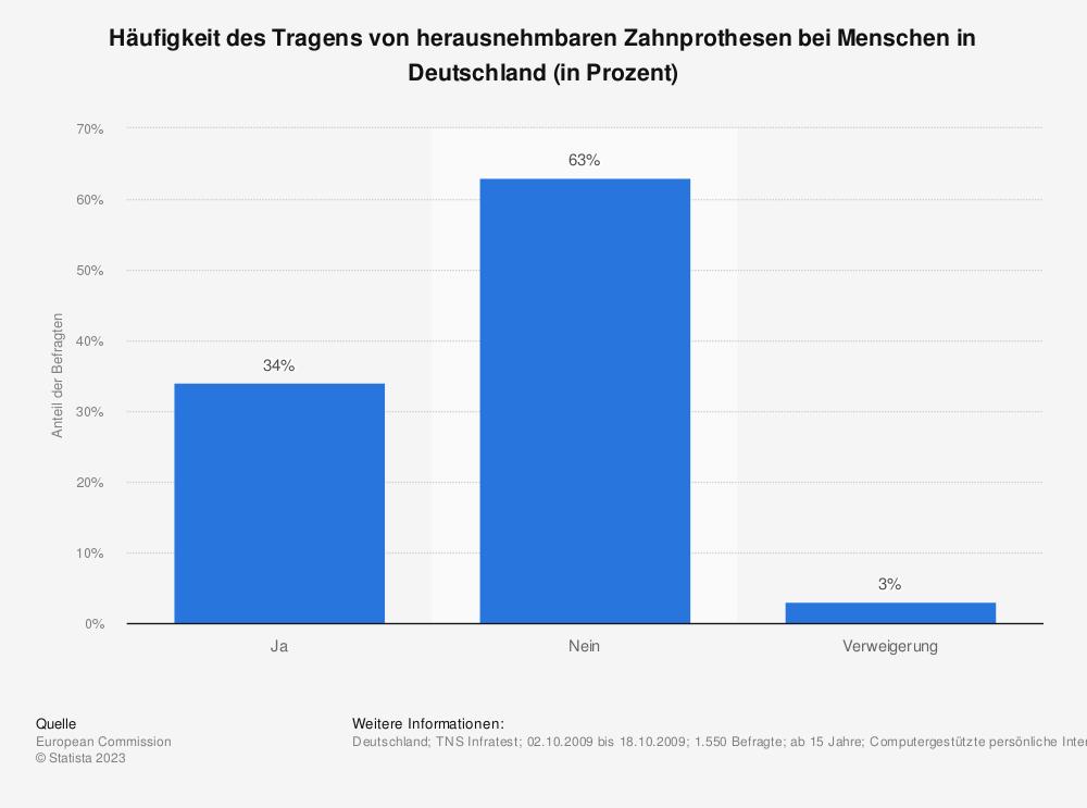 Statistik: Häufigkeit des Tragens von herausnehmbaren Zahnprothesen bei Menschen in Deutschland (in Prozent)   Statista