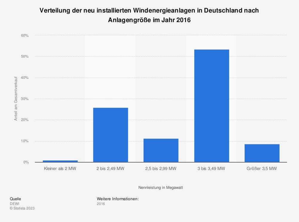 Statistik: Verteilung der neu installierten Windenergieanlagen in Deutschland nach Anlagengröße im Jahr 2016 | Statista