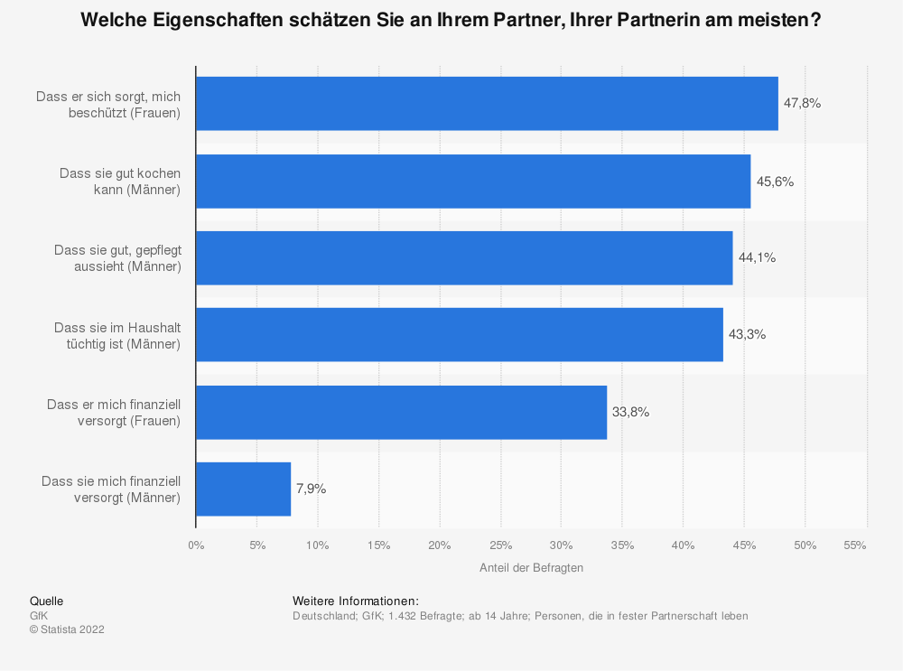 Statistik: Welche Eigenschaften schätzen Sie an Ihrem Partner, Ihrer Partnerin am meisten? | Statista