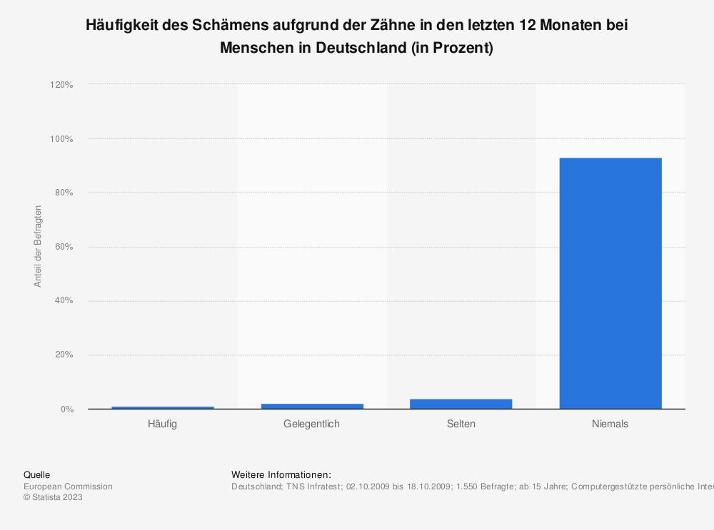Statistik: Häufigkeit des Schämens aufgrund der Zähne in den letzten 12 Monaten bei Menschen in Deutschland (in Prozent) | Statista
