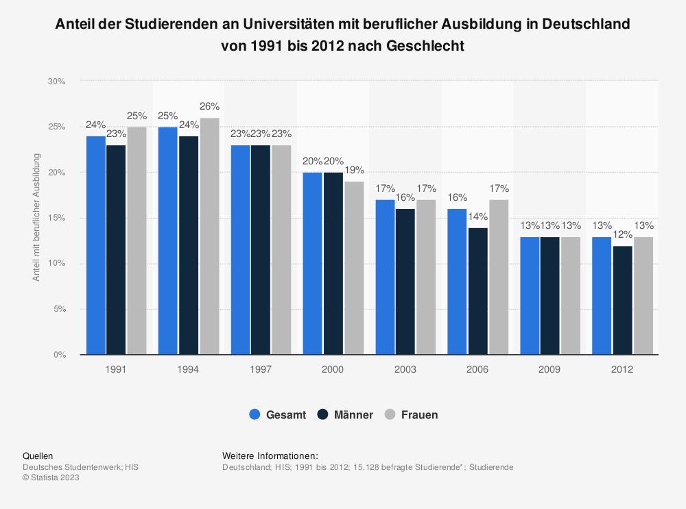 Statistik: Anteil der Studierenden an Universitäten mit beruflicher Ausbildung in Deutschland von 1991 bis 2012 nach Geschlecht | Statista