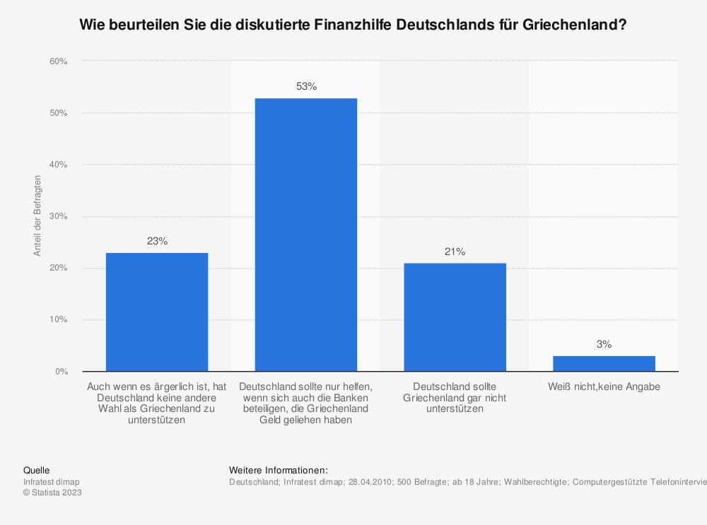 Statistik: Wie beurteilen Sie die diskutierte Finanzhilfe Deutschlands für Griechenland? | Statista
