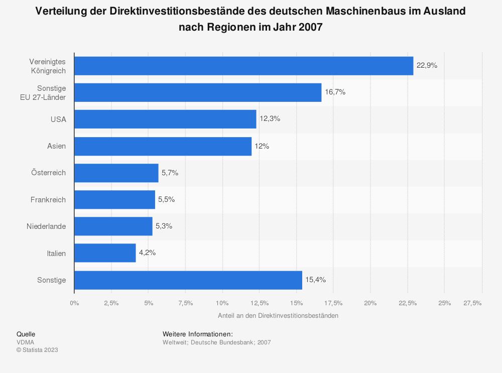 Statistik: Verteilung der Direktinvestitionsbestände des deutschen Maschinenbaus im Ausland nach Regionen im Jahr 2007 | Statista