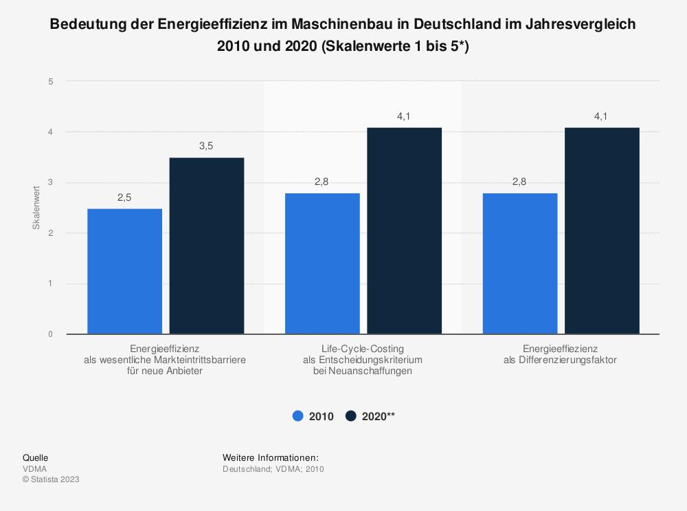 Statistik: Bedeutung der Energieeffizienz im Maschinenbau in Deutschland im Jahresvergleich 2010 und 2020 (Skalenwerte 1 bis 5*) | Statista