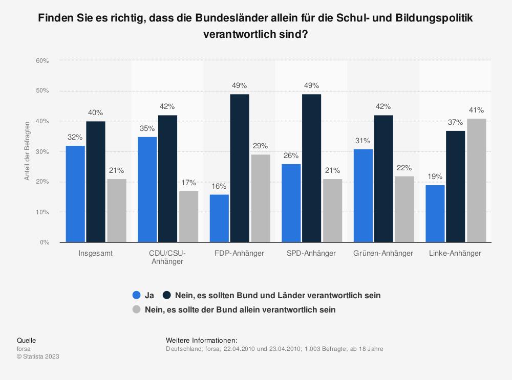Statistik: Finden Sie es richtig, dass die Bundesländer allein für die Schul- und Bildungspolitik verantwortlich sind? | Statista