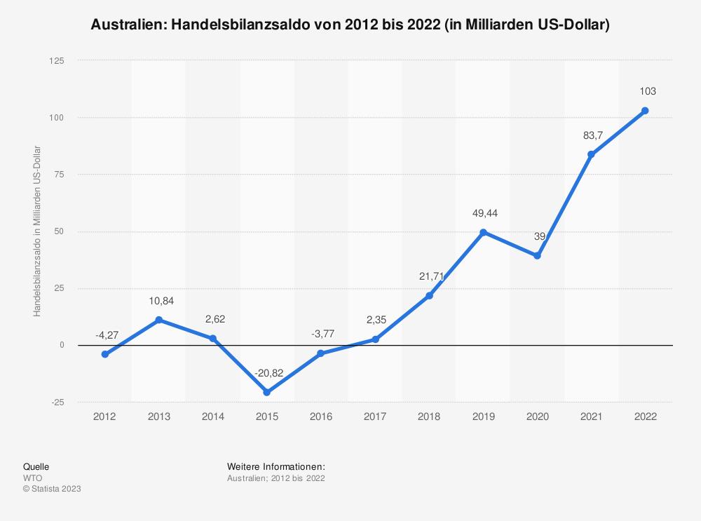 Statistik: Australien: Handelsbilanzsaldo von 2008 bis 2018 (in Milliarden US-Dollar) | Statista