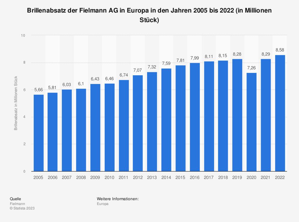 Statistik: Brillenabsatz der Fielmann AG in Europa in den Jahren 2005 bis 2018 (in Millionen Stück) | Statista
