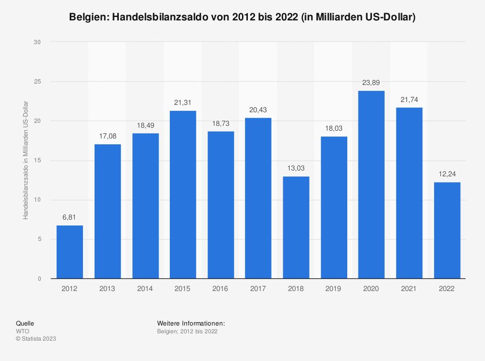 Statistik: Belgien: Handelsbilanzsaldo von 2008 bis 2018 (in Milliarden US-Dollar) | Statista
