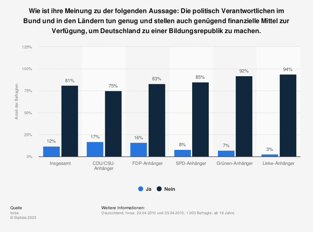 Statistik: Wie ist ihre Meinung zu der folgenden Aussage: Die politisch Verantwortlichen im Bund und in den Ländern tun genug und stellen auch genügend finanzielle Mittel zur Verfügung, um Deutschland zu einer Bildungsrepublik zu machen. | Statista
