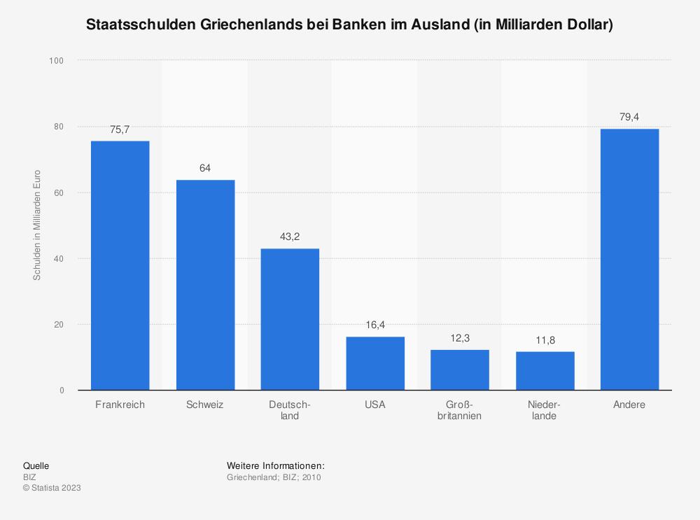Statistik: Staatsschulden Griechenlands bei Banken im Ausland (in Milliarden Dollar) | Statista