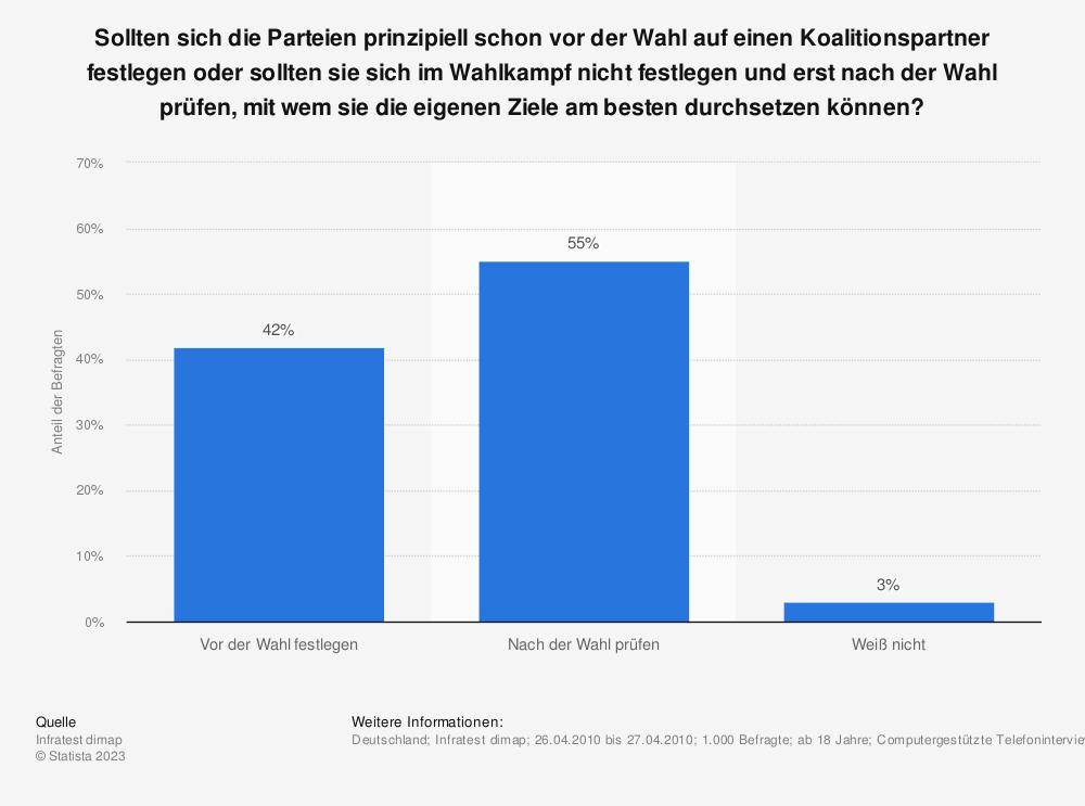 Statistik: Sollten sich die Parteien prinzipiell schon vor der Wahl auf einen Koalitionspartner festlegen oder sollten sie sich im Wahlkampf nicht festlegen und erst nach der Wahl prüfen, mit wem sie die eigenen Ziele am besten durchsetzen können? | Statista
