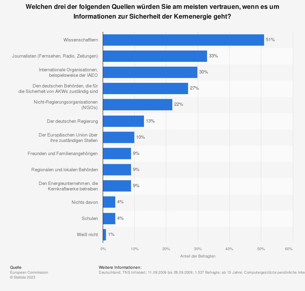 Statistik: Welchen drei der folgenden Quellen würden Sie am meisten vertrauen, wenn es um Informationen zur Sicherheit der Kernenergie geht? | Statista