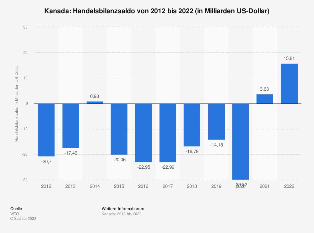 Statistik: Kanada: Handelsbilanzsaldo von 2008 bis 2018 (in Milliarden US-Dollar) | Statista