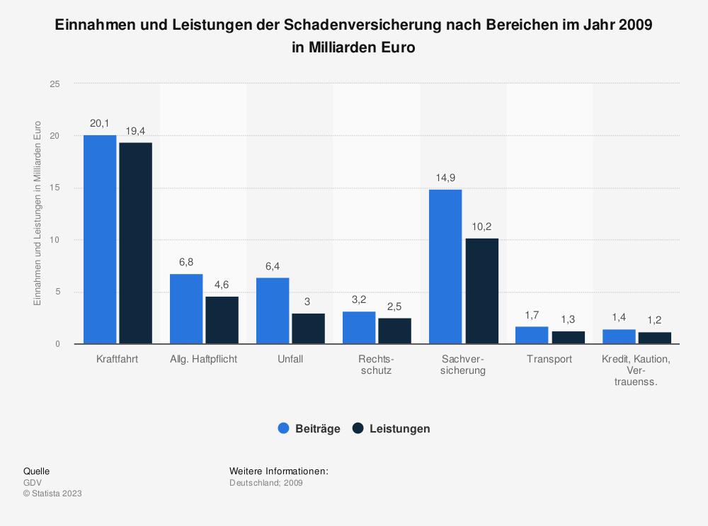 Statistik: Einnahmen und Leistungen der Schadenversicherung nach Bereichen im Jahr 2009 in Milliarden Euro | Statista