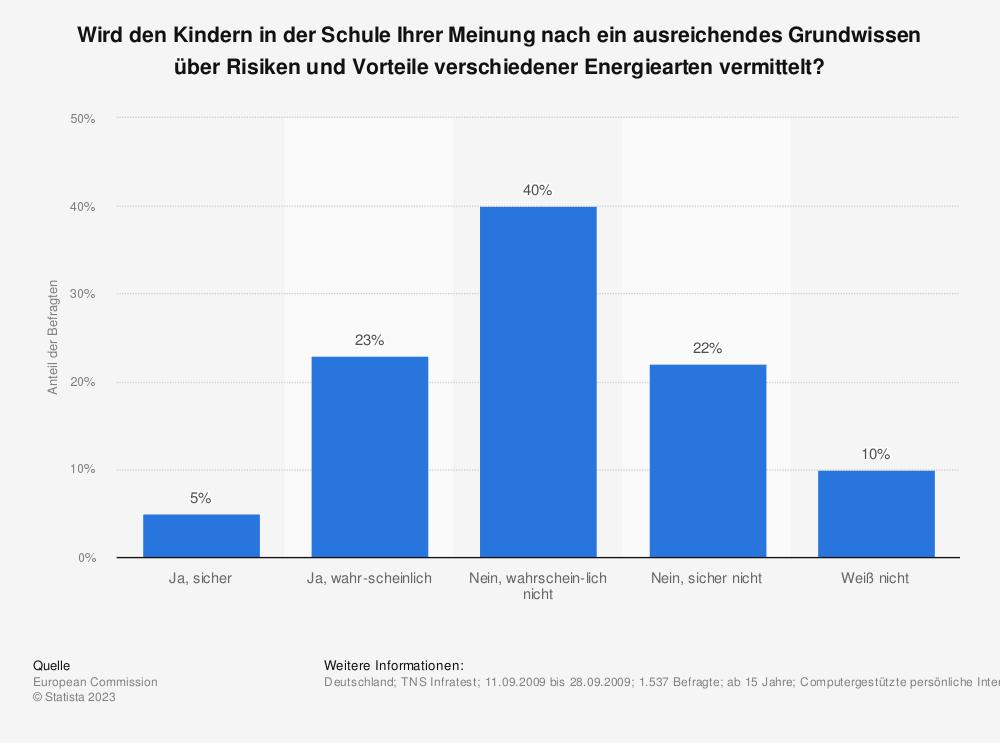 Statistik: Wird den Kindern in der Schule Ihrer Meinung nach ein ausreichendes Grundwissen über Risiken und Vorteile verschiedener Energiearten vermittelt? | Statista