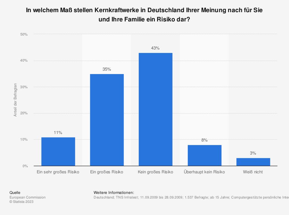 Statistik: In welchem Maß stellen Kernkraftwerke in Deutschland Ihrer Meinung nach für Sie und Ihre Familie ein Risiko dar? | Statista