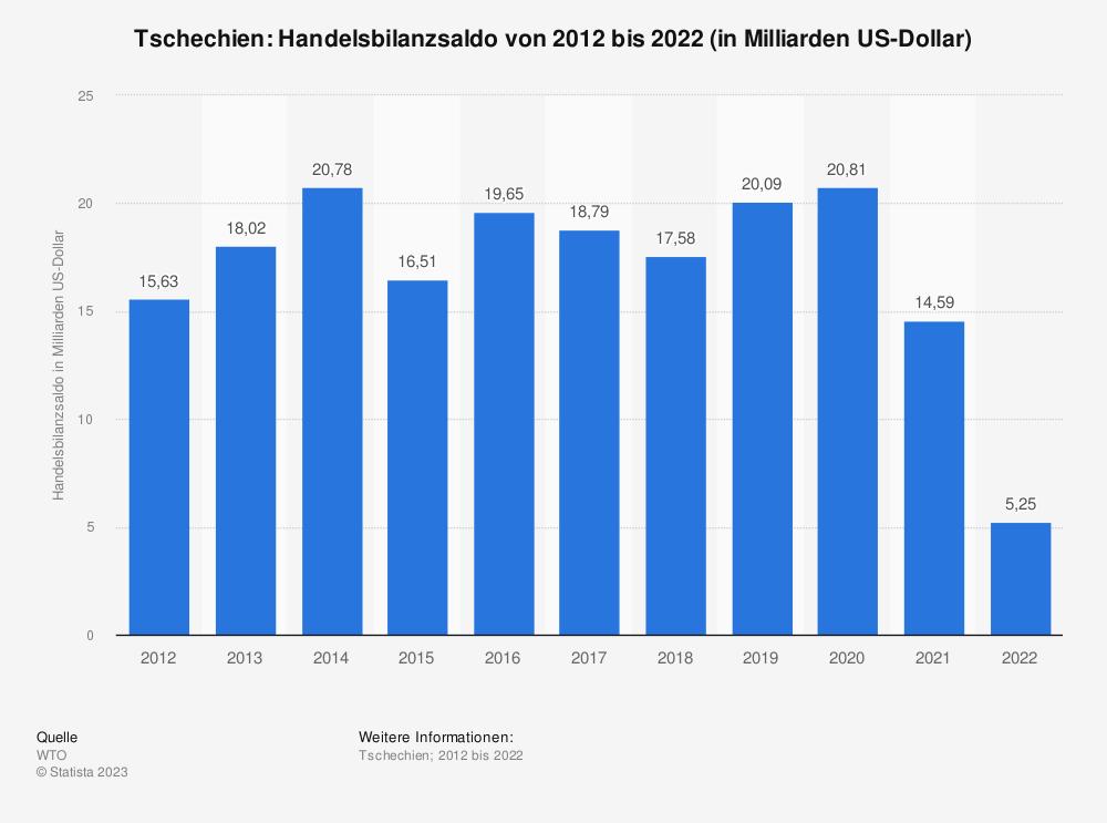 Statistik: Tschechien: Handelsbilanzsaldo von 2007 bis 2017 (in Milliarden US-Dollar) | Statista