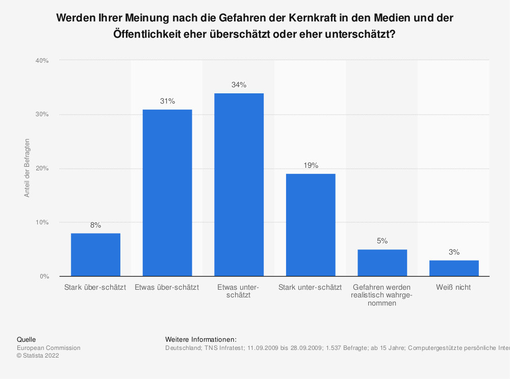 Statistik: Werden Ihrer Meinung nach die Gefahren der Kernkraft in den Medien und der Öffentlichkeit eher überschätzt oder eher unterschätzt? | Statista