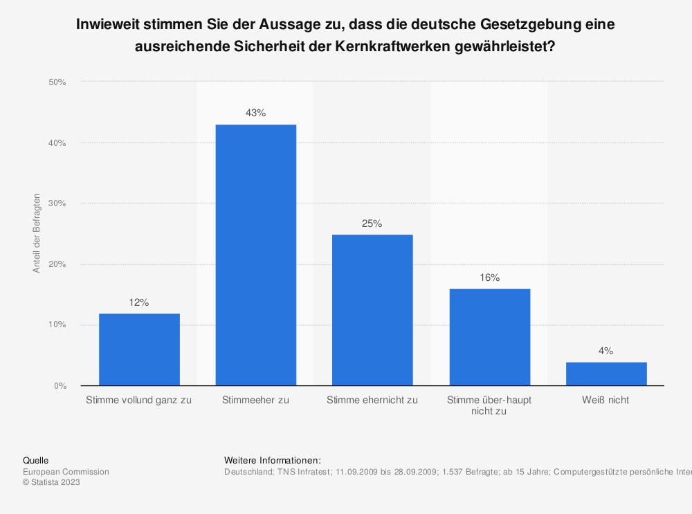 Statistik: Inwieweit stimmen Sie der Aussage zu, dass die deutsche Gesetzgebung eine ausreichende Sicherheit der Kernkraftwerken gewährleistet? | Statista