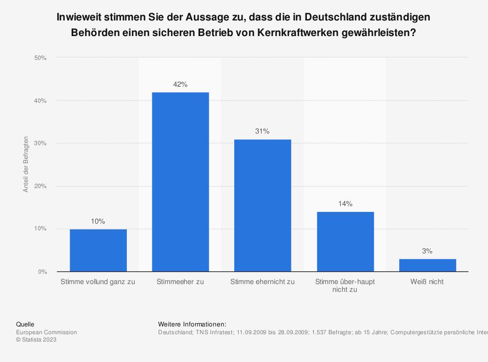 Statistik: Inwieweit stimmen Sie der Aussage zu, dass die in Deutschland zuständigen Behörden einen sicheren Betrieb von Kernkraftwerken gewährleisten? | Statista