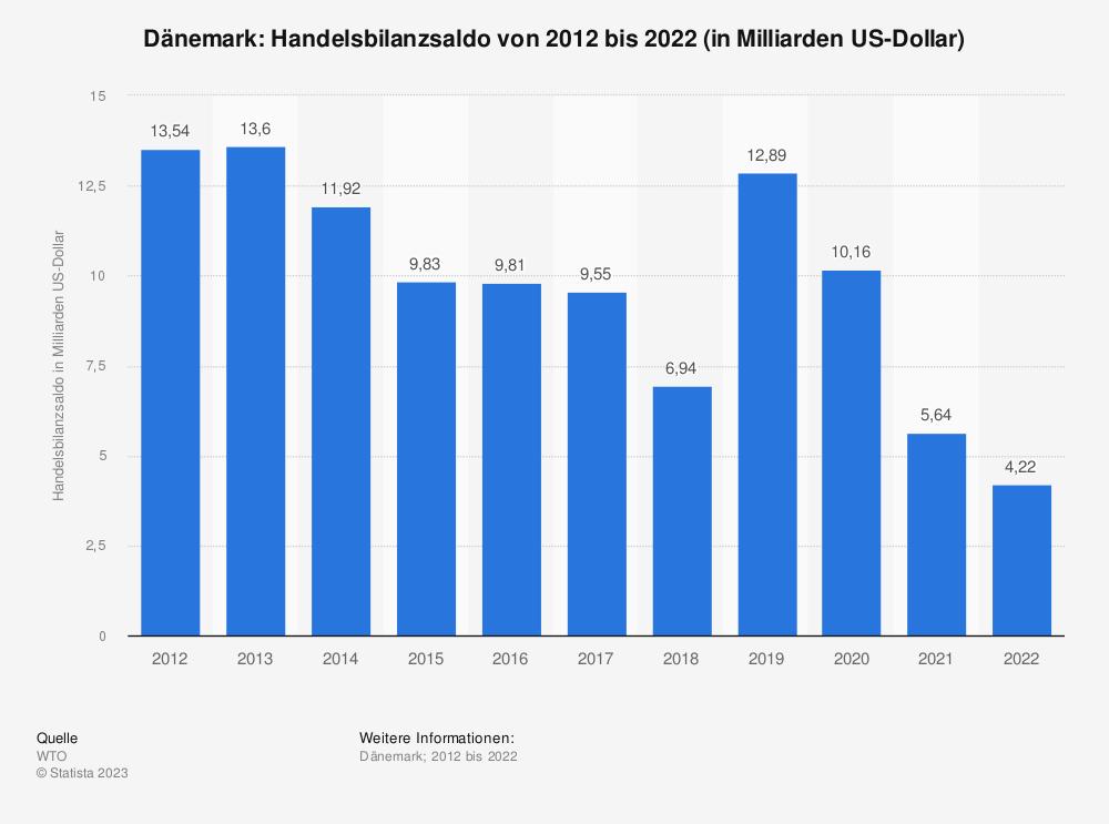 Statistik: Dänemark: Handelsbilanzsaldo von 2008 bis 2018 (in Milliarden US-Dollar) | Statista