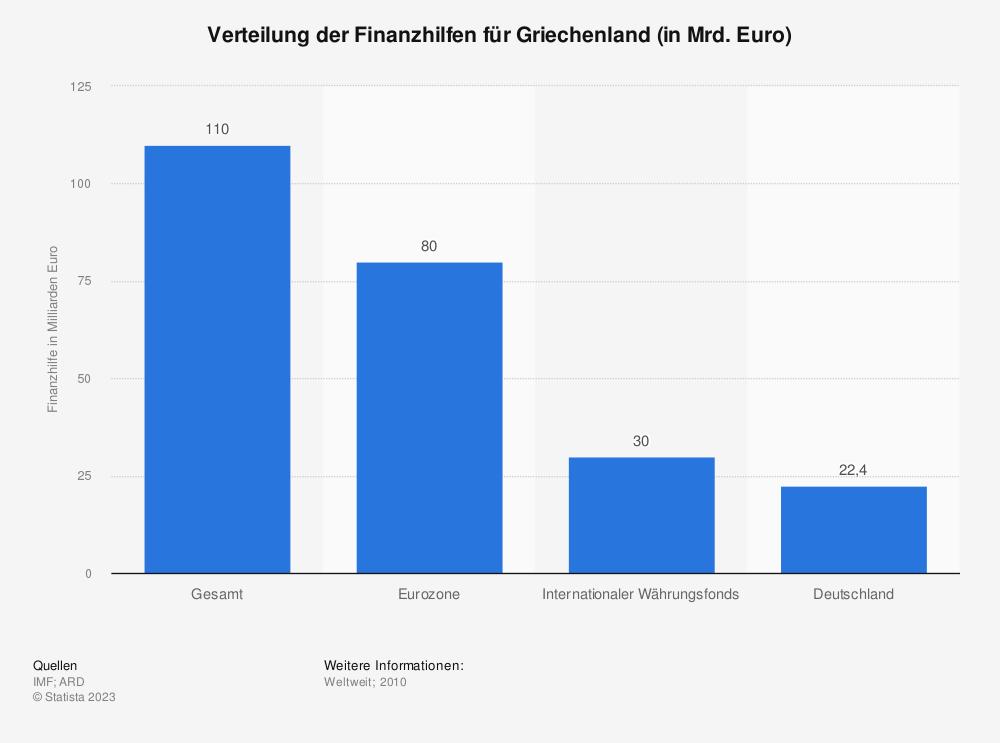 Statistik: Verteilung der Finanzhilfen für Griechenland (in Mrd. Euro) | Statista