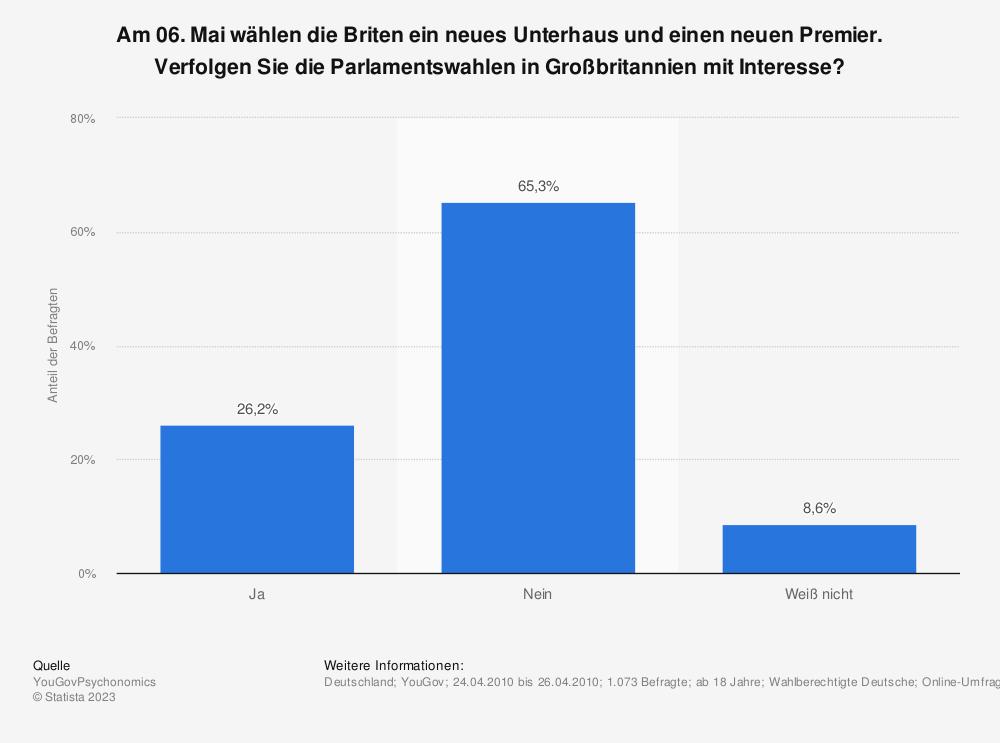 Statistik: Am 06. Mai wählen die Briten ein neues Unterhaus und einen neuen Premier. Verfolgen Sie die Parlamentswahlen in Großbritannien mit Interesse? | Statista