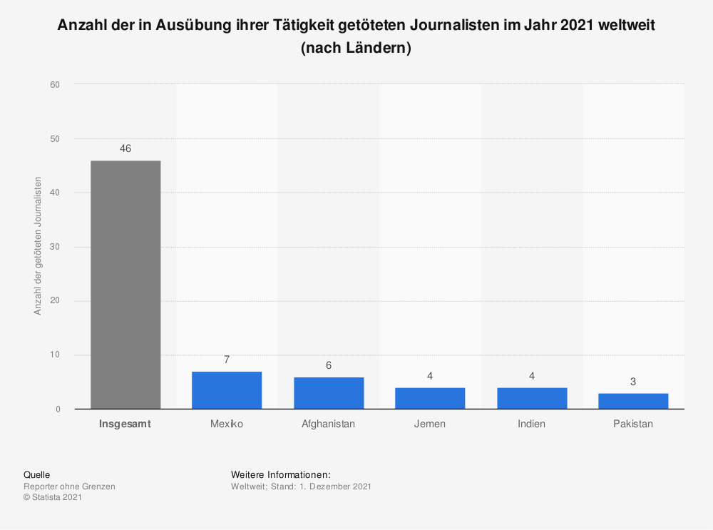 Statistik: Anzahl der in Ausübung ihrer Tätigkeit getöteten Journalisten im Jahr 2018 weltweit (nach Ländern) | Statista