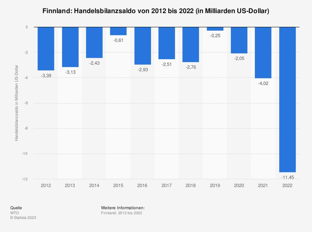 Statistik: Finnland: Handelsbilanzsaldo von 2007 bis 2017 (in Milliarden US-Dollar) | Statista