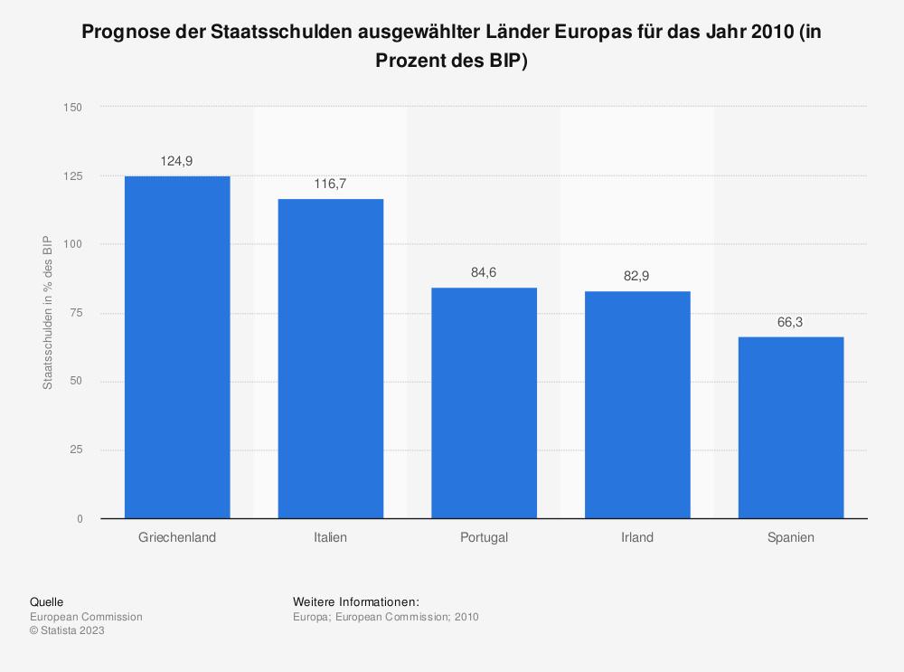 Statistik: Prognose der Staatsschulden ausgewählter Länder Europas für das Jahr 2010 (in Prozent des BIP) | Statista