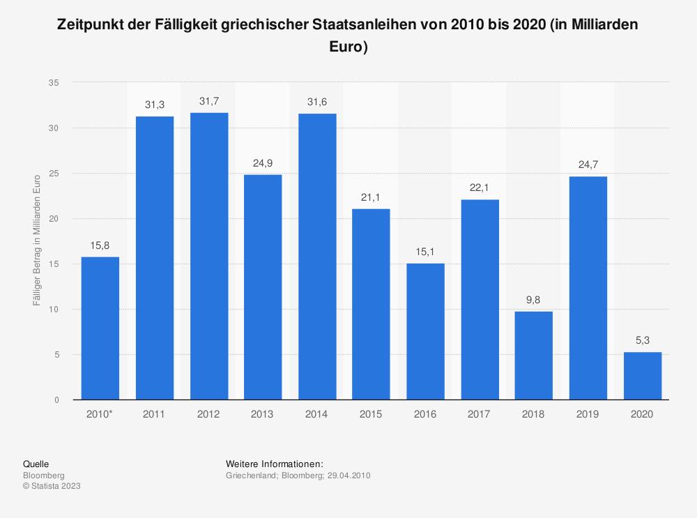 Statistik: Zeitpunkt der Fälligkeit griechischer Staatsanleihen von 2010 bis 2020 (in Milliarden Euro) | Statista