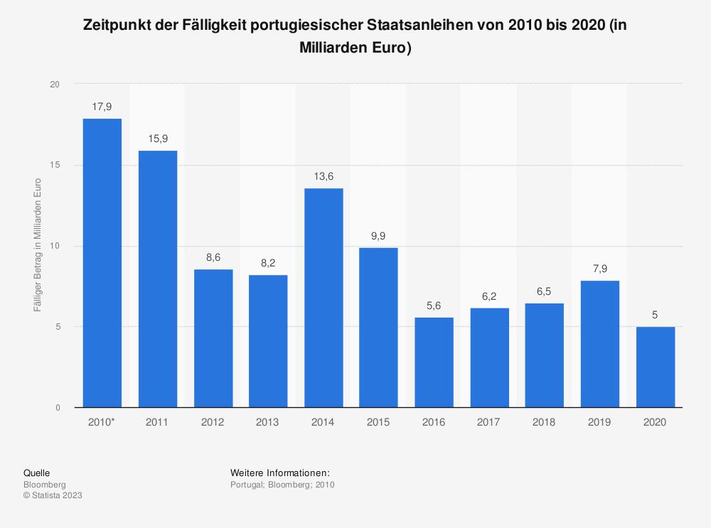 Statistik: Zeitpunkt der Fälligkeit portugiesischer Staatsanleihen von 2010 bis 2020 (in Milliarden Euro) | Statista