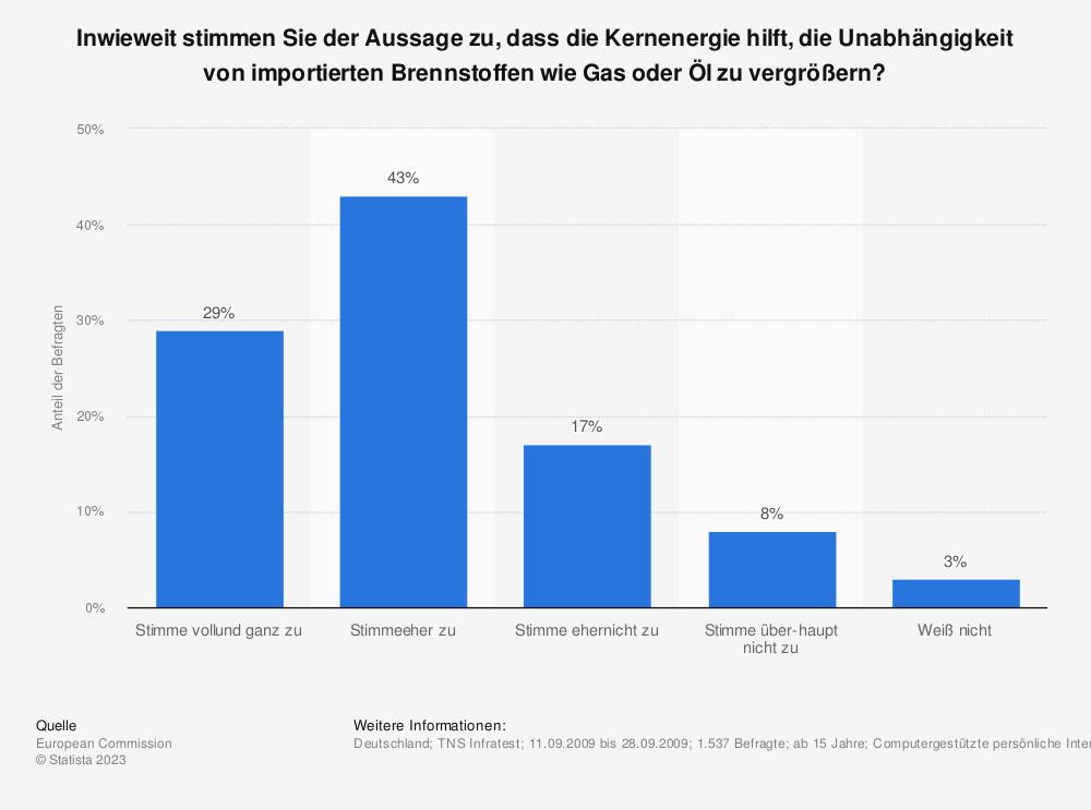 Statistik: Inwieweit stimmen Sie der Aussage zu, dass die Kernenergie hilft, die Unabhängigkeit von importierten Brennstoffen wie Gas oder Öl zu vergrößern? | Statista