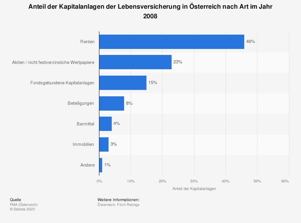 Statistik: Anteil der Kapitalanlagen der Lebensversicherung in Österreich nach Art im Jahr 2008 | Statista