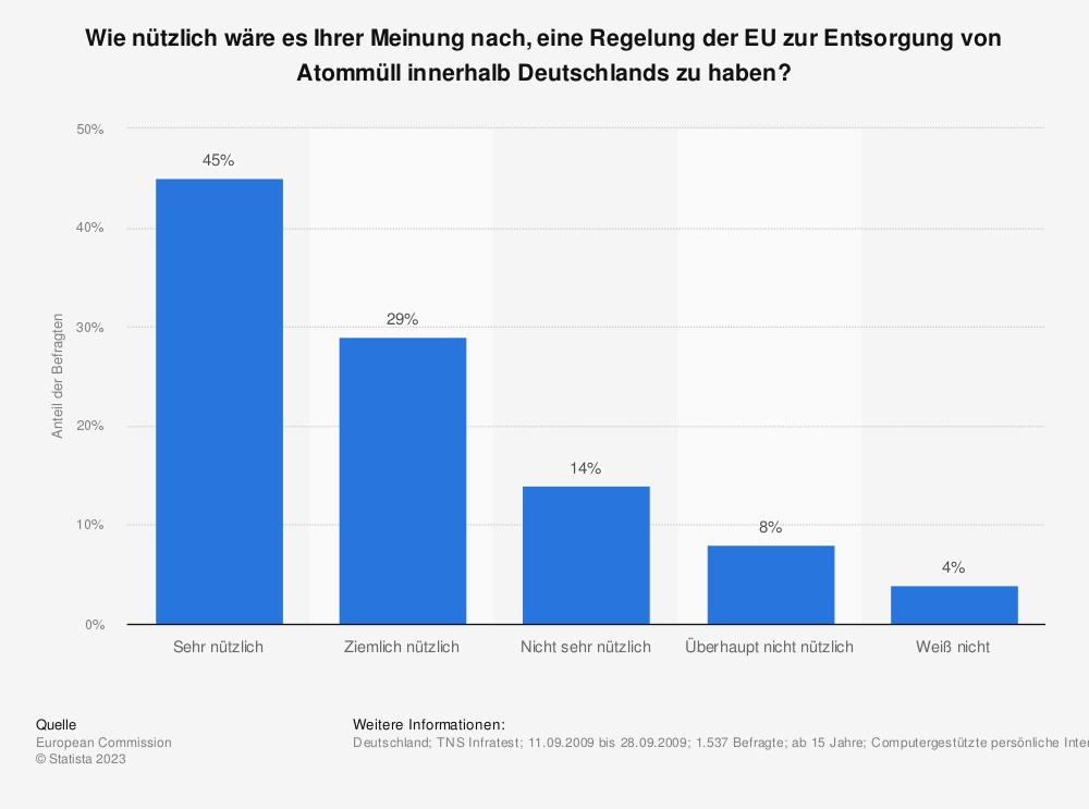 Statistik: Wie nützlich wäre es Ihrer Meinung nach, eine Regelung der EU zur Entsorgung von Atommüll innerhalb Deutschlands zu haben? | Statista